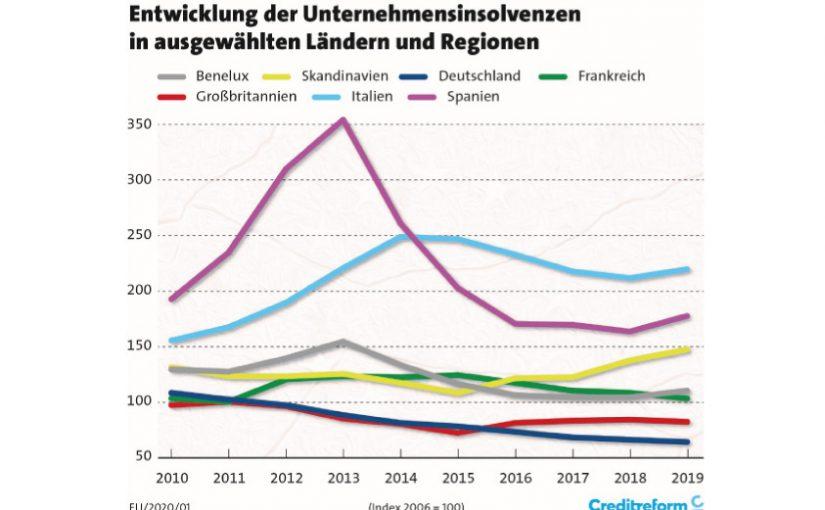 Unternehmensinsolvenzen in Europa: 2019 Westeuropa auf 10-Jahres-Tief
