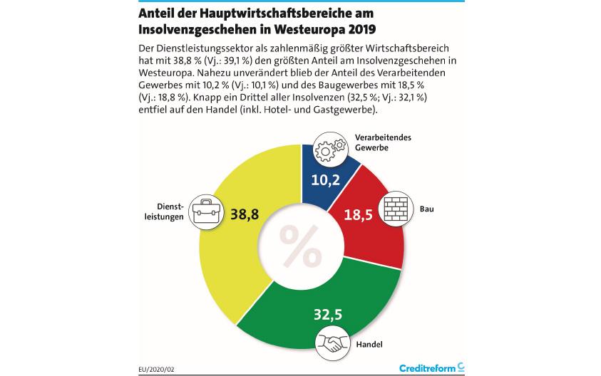 Insolvenzen nach Hauptwirtschaftsbereichen. Grafik: Creditreform