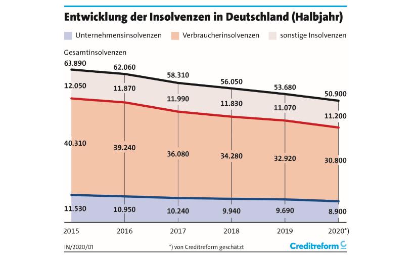 Insolvenzentwicklung - Grafik: Creditreform