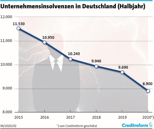 Unternehmensinsolvenzen - Grafik: Creditreform
