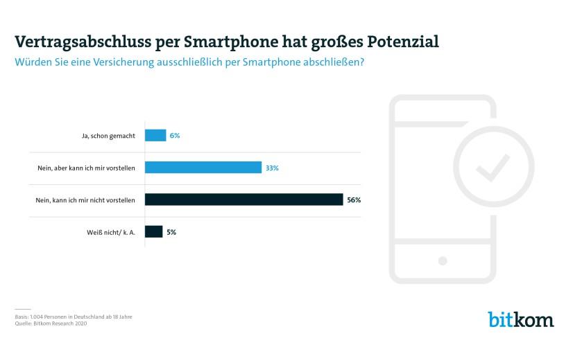 Das Smartphone entwickelt sich zur Versicherungszentrale