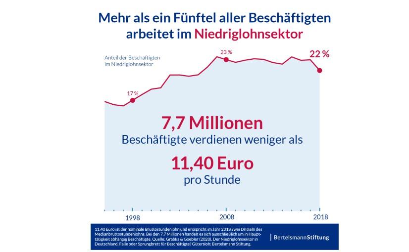 Infografik: Anzahl der Niedriglohnbeschäftigten - ©Bertelsmann Stiftung
