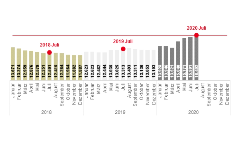 Bielefeld und OWL – Der Arbeitsmarkt im Juli 2020