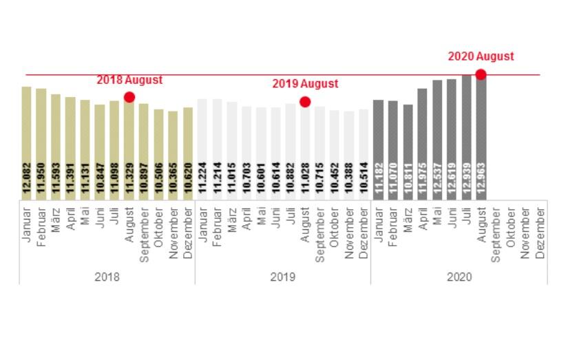 Der Arbeitsmarkt in Lippe und Ostwestfalen im August 2020