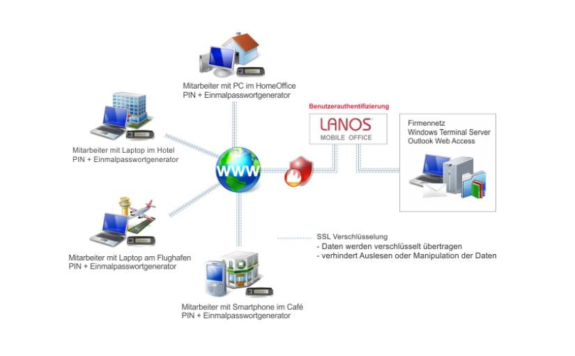 """Mit dem LANOS Mobile Office sicher mobil unterwegs (Bild: LANOS Computer GmbH & Cie KG)"""""""