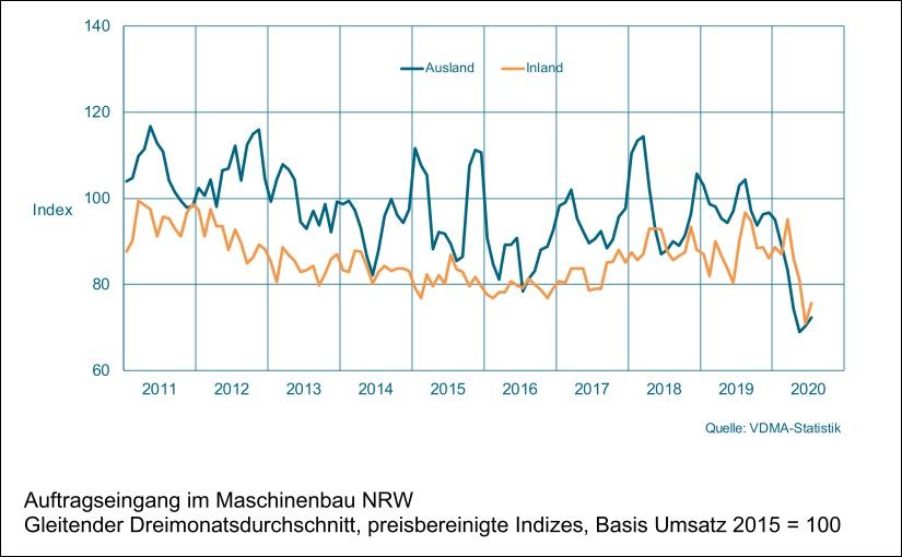 Maschinenbau NRW: schwacher Start ins zweite Halbjahr