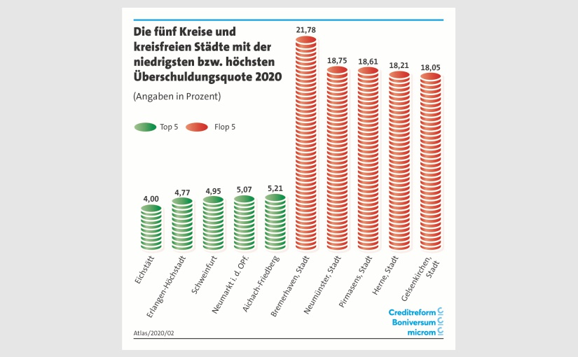 Grafik: Creditreform/Boniversum/microm