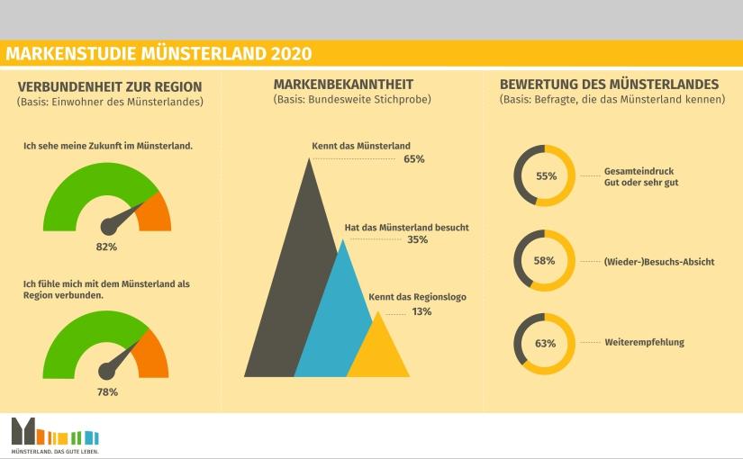 Die Markenstudie untersuchte unter anderem die Verbundenheit der Einheimischen mit der Region und die Markenbekanntheit insgesamt. - Ergebnis-Grafik 1. © Münsterland e.V.