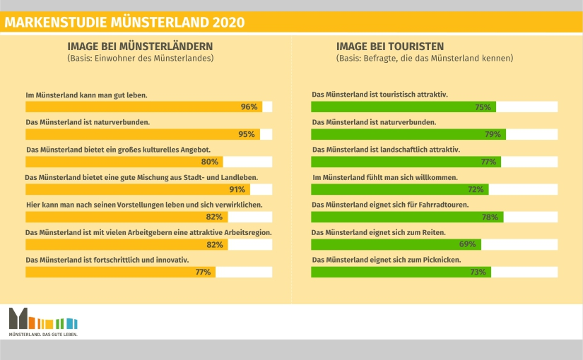 Hohe Zustimmungswerte: Das Münsterland kommt gut an. - Ergebnis-Grafik 2 © Münsterland e.V.