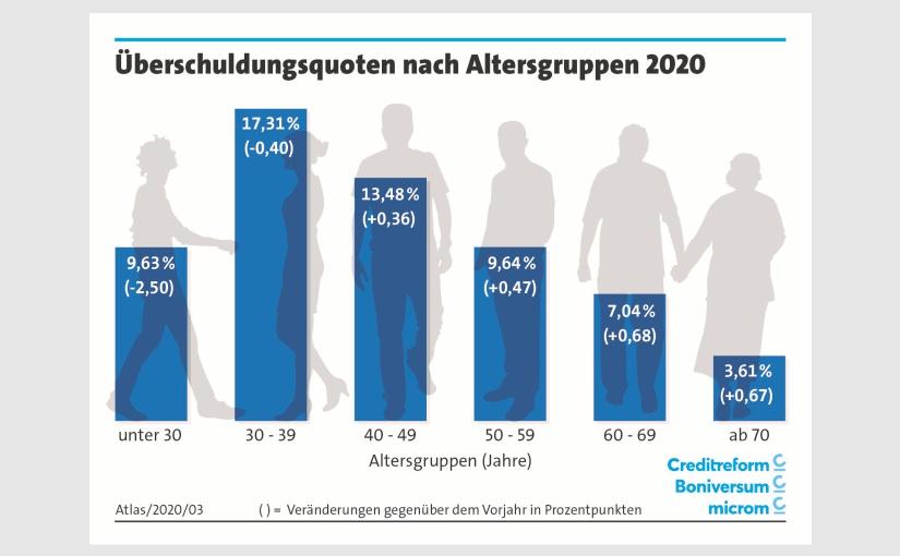 SchuldnerAtlas – Überschuldung in Deutschland: Ruhe vor dem Sturm?