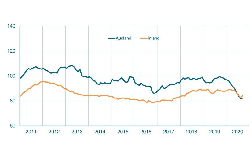 Auftragseingang im Maschinenbau NRW. Gleitender Zwölfmonatsdurchschnitt, preisbereinigte Indizes, Basis Umsatz 2015 = 100. - Grafik: VDMA Statistik