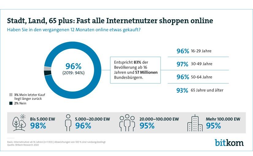 Verbraucher vermissen Online-Angebot ihrer Geschäfte vor Ort