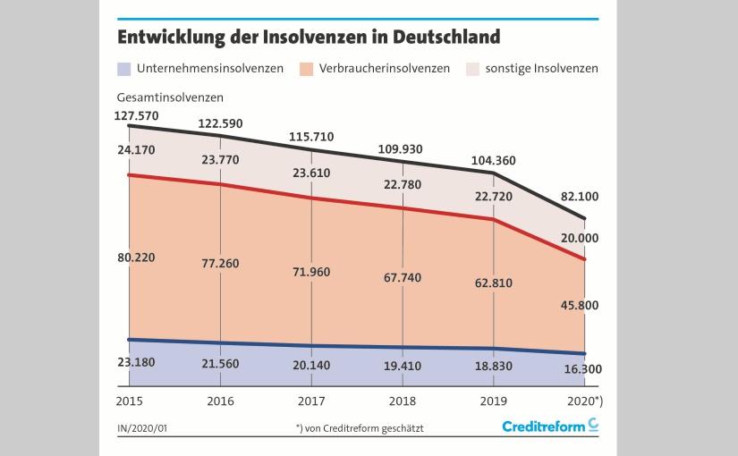Corona-Hilfen verzögern Insolvenzentwicklung in Deutschland