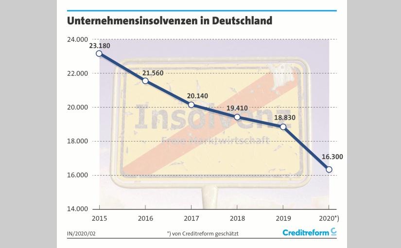Unternehmensinsolvenzen. - Grafik: Creditreform