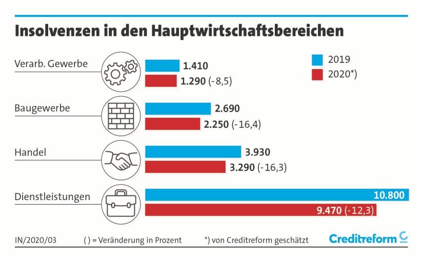 Hauptwirtschaftsbereiche. - Grafik: Creditreform