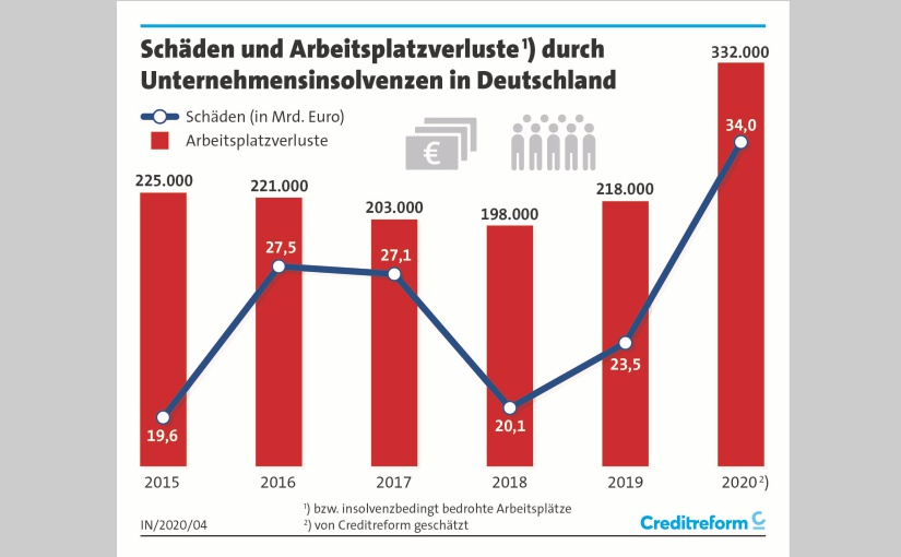 Schäden und Arbeitsplätze. - Grafik: Creditreform