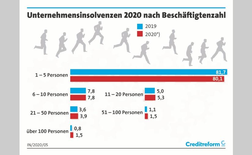 Beschäftigte. - Grafik: Creditreform