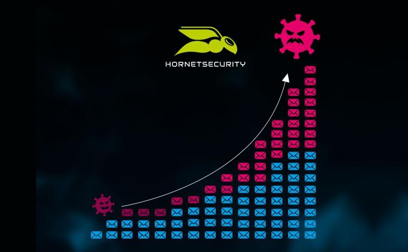 Malware-Anteil am gesamten verarbeiteten E-Mail-Verkehr. - Bild: Hornetsecurity GmbH