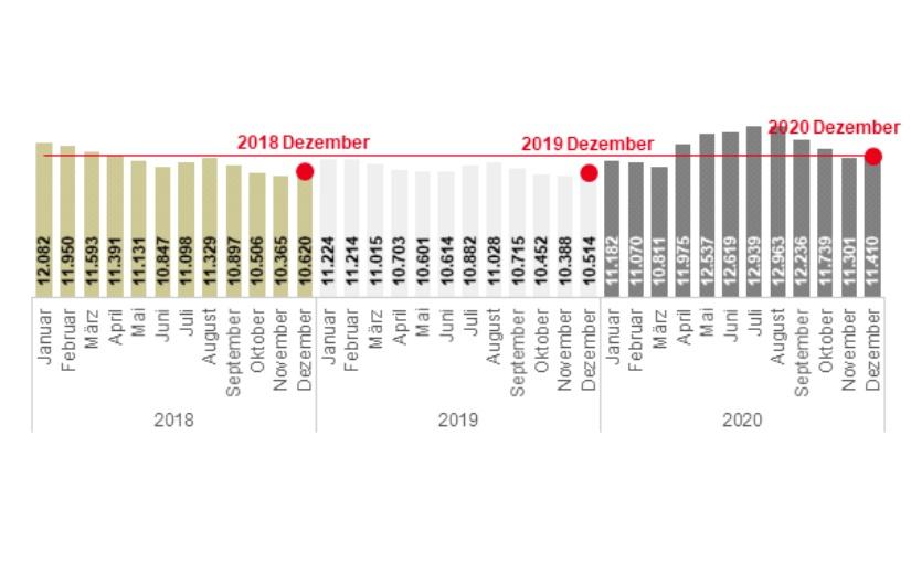 Kreis Lippe und OWL – Der Arbeitsmarkt im Dezember 2020