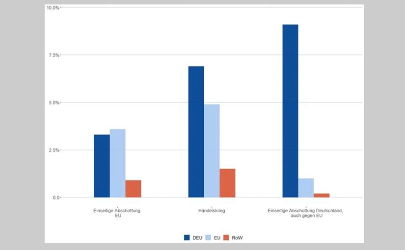 """IfW-Gutachten im Auftrag der IMPULS-Stiftung des VDMA """"Lieferketten in der Zeit nach Corona"""" Reale Einkommensverluste in Deutschland, der EU und dem Rest der Welt in Prozent. - Grafik: © IfW Anmerkung: Durchschnitt über alle betroffenen Länder, gewichtet nach BIP. EU ohne Deutschland. RoW steht für Rest der Welt. Quelle: Eigene Berechnungen IfW-Kiel."""
