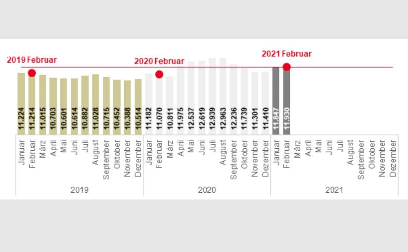Kreis Lippe und OWL: Der Arbeitsmarkt im Februar 2021
