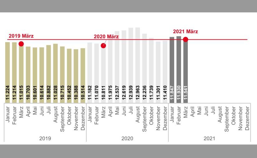Der Arbeitsmarkt im Kreis Lippe und in OWL im März 2021