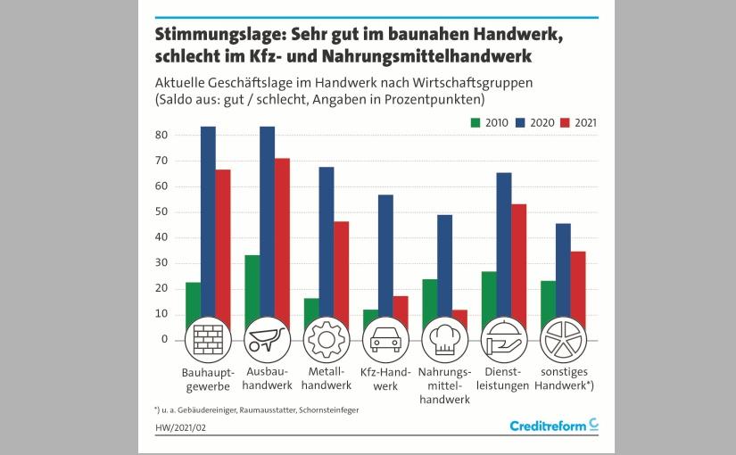 Geschäftslage nach Bereichen. - Grafik: creditreform