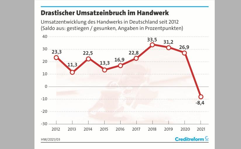 Umsatzentwicklung. - Grafik: creditreform