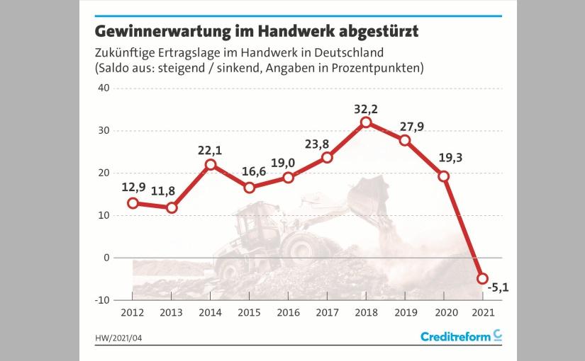 Zukünftige Ertragslage. - Grafik: creditreform