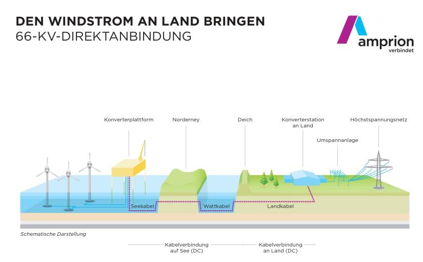 Amprion investiert rund 350 Millionen Euro am Standort Lingen