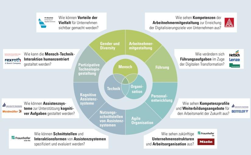 Kooperations- und Themenmatrix des Verbundprojekts AWARE. - Grafik: it's OWL