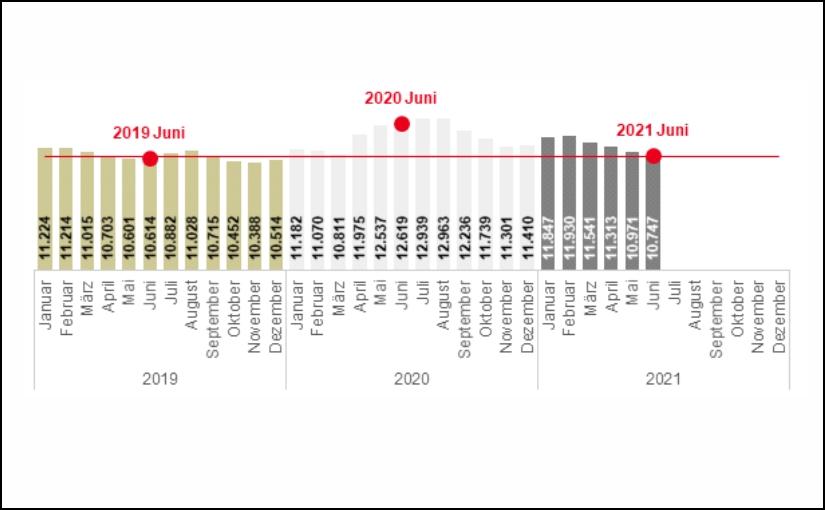 Agentur für Arbeit: Der Arbeitsmarkt Juni 2021 im Kreis Lippe und OWL